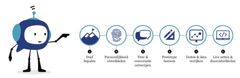 chatbot stappenplan